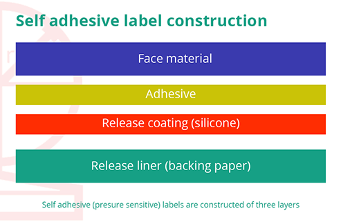 Adhesive Types Labels
